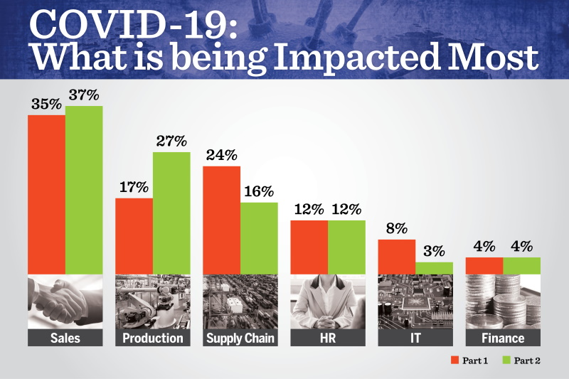 Industries most impacted by COVID-19